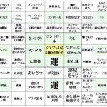大谷翔平(バース・デイ新春スペシャル出演)その全貌と目標達成の方法についても!