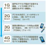 5Gスマホの発売時期はいつから?サービスの開始時期時についても紹介します!